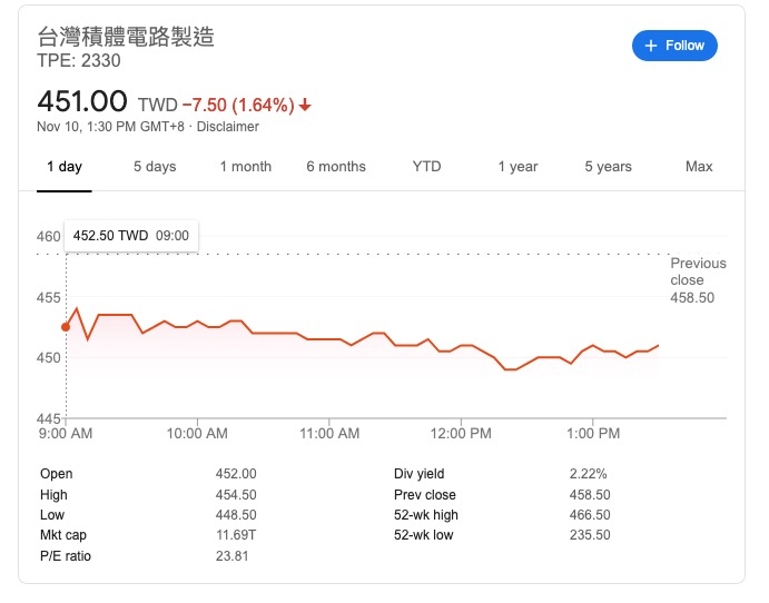 台積電股價分析